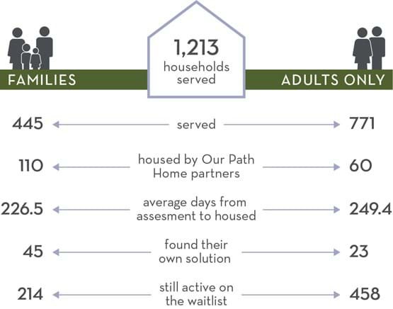 Our Path Home Snapshot (2019) | 1213 Households Served: 445 families, 771 adults only; Housed by Our Path Home partners: 110 families, 60 adults only; Average days from assessment to housed: 226.5 for families, 249.4 for families only; Found their own solution: 45 families, 23 adults only; Still active on the waitlist: 214 families, 458 adults only